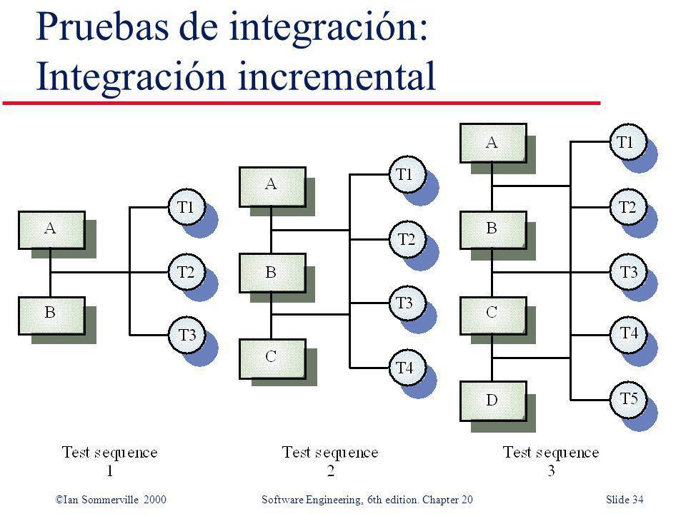 Pruebas de integración: Integración incremental