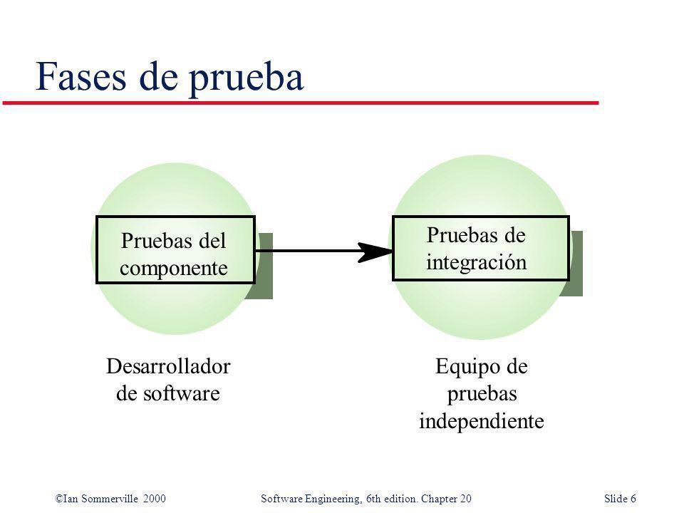 Fases de prueba Pruebas de integración Pruebas del componente