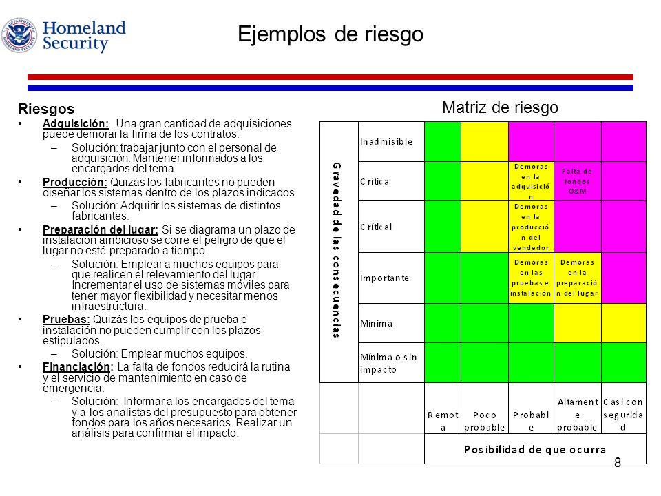 Ejemplos de riesgo Matriz de riesgo Riesgos