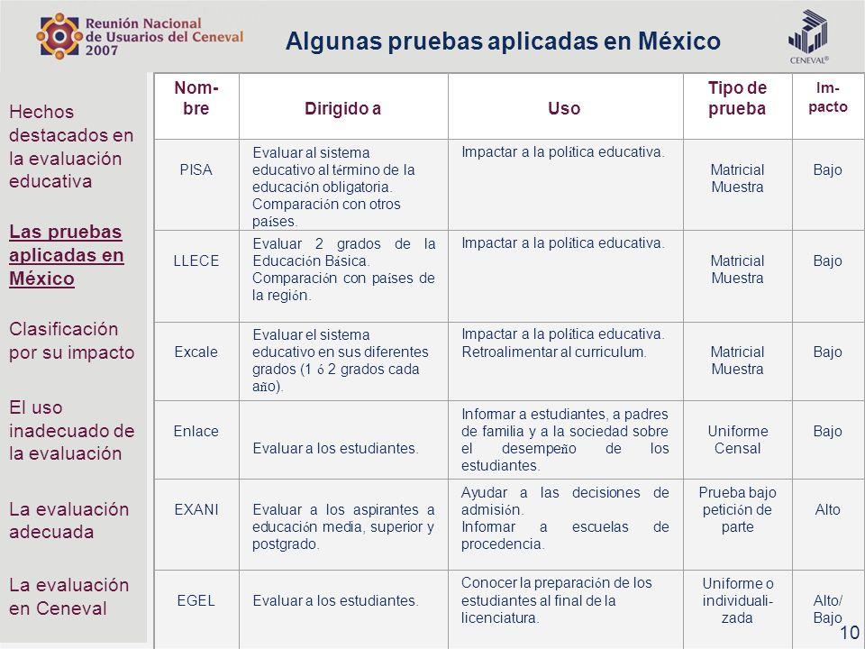 Algunas pruebas aplicadas en México