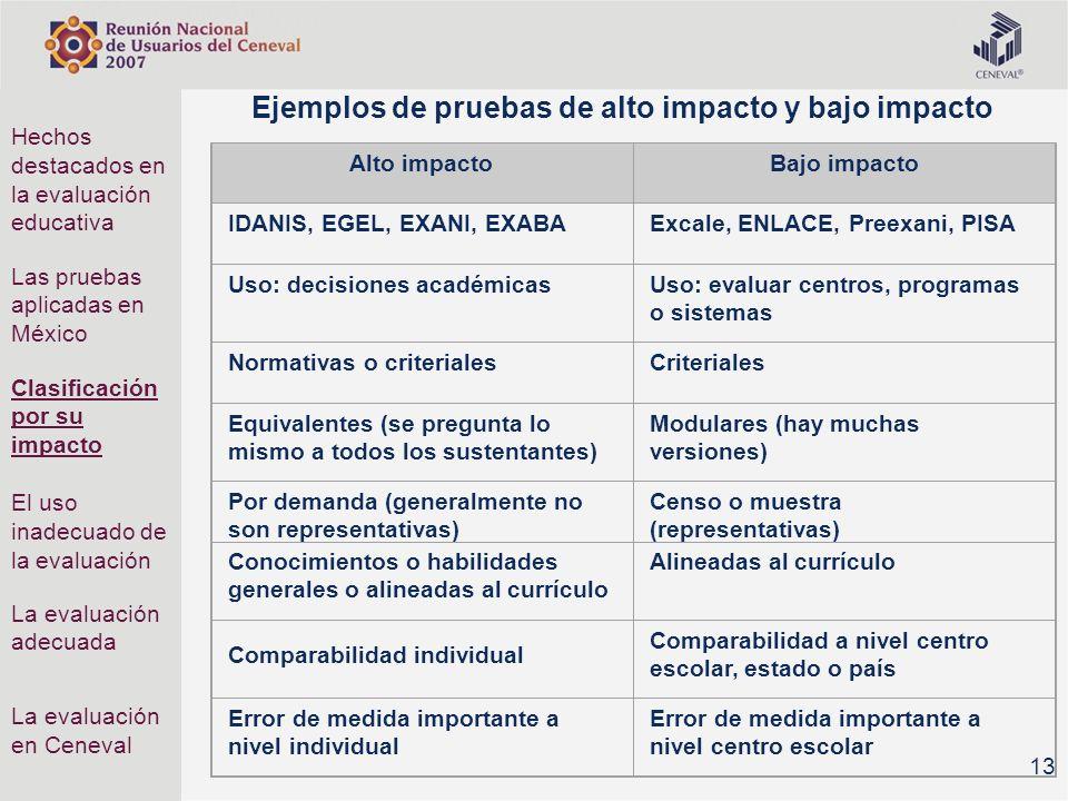 Ejemplos de pruebas de alto impacto y bajo impacto