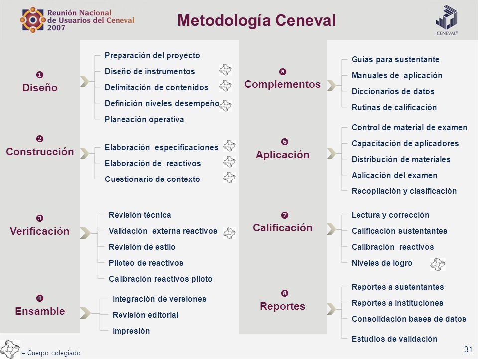 Metodología Ceneval Complementos Diseño Construcción Aplicación