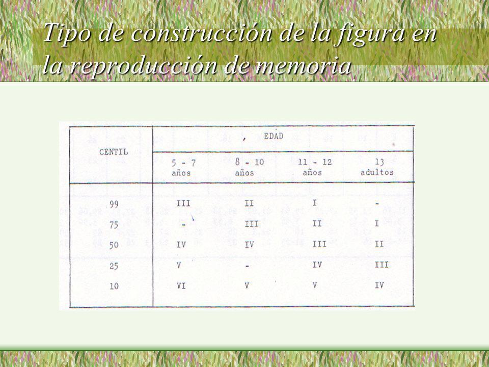 Tipo de construcción de la figura en la reproducción de memoria
