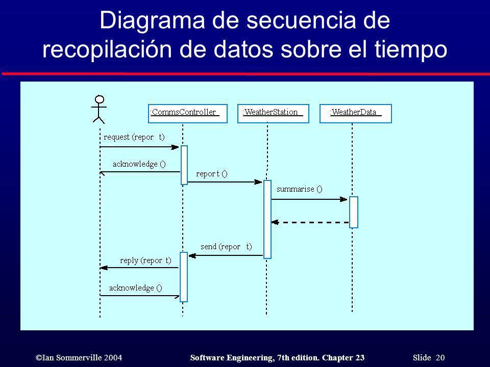 Diagrama de secuencia de recopilación de datos sobre el tiempo