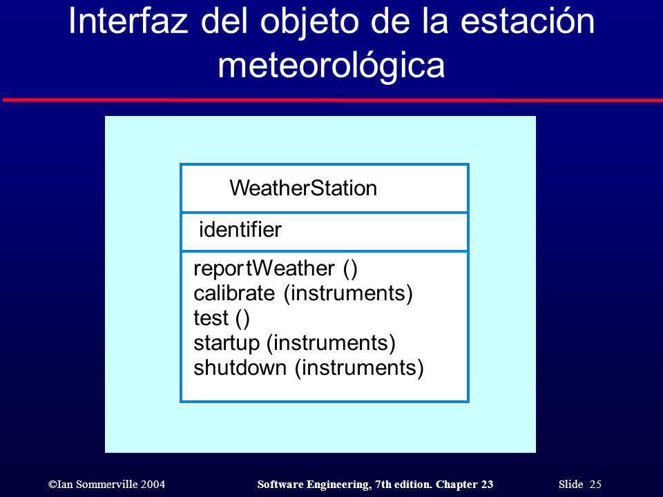 Interfaz del objeto de la estación meteorológica