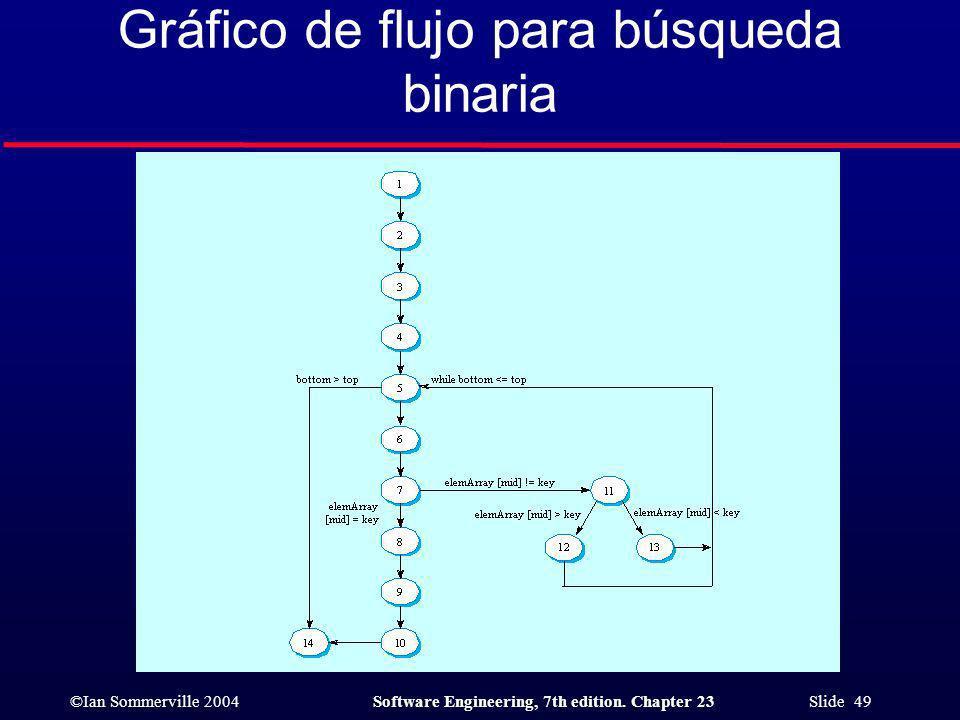 Gráfico de flujo para búsqueda binaria