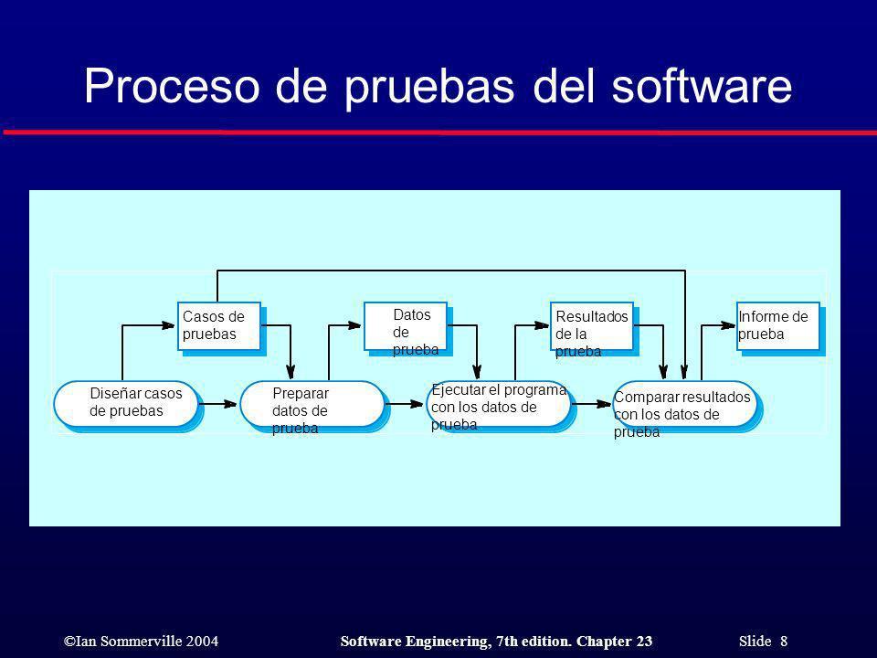 Proceso de pruebas del software