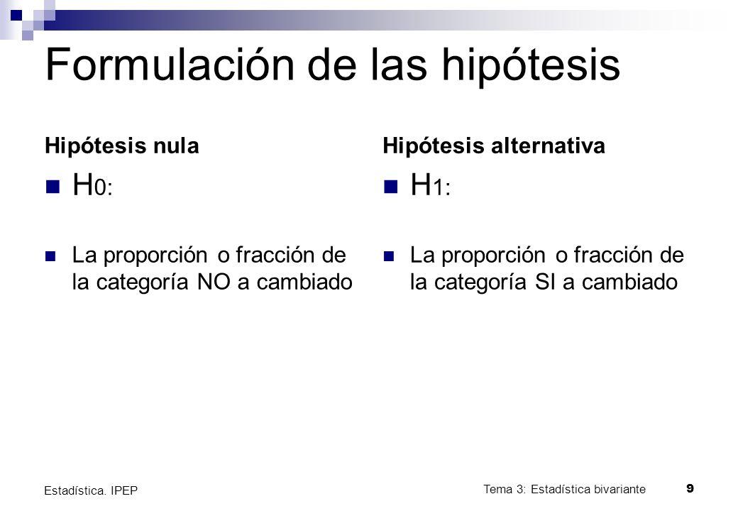 Formulación de las hipótesis