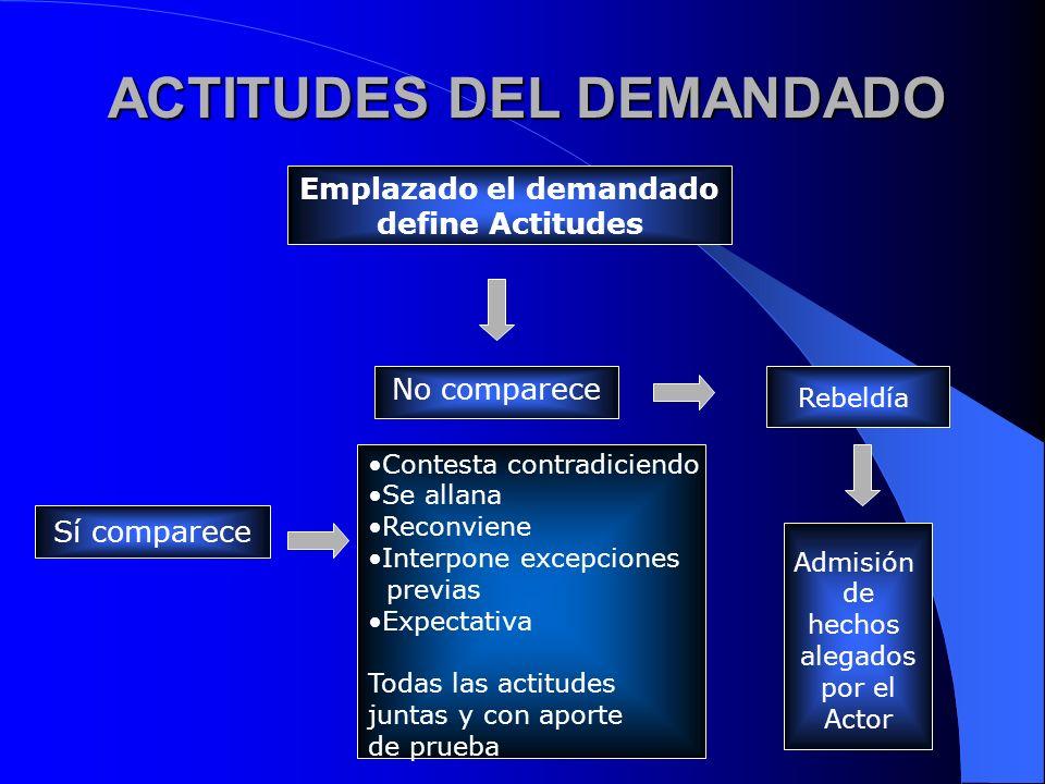 ACTITUDES DEL DEMANDADO