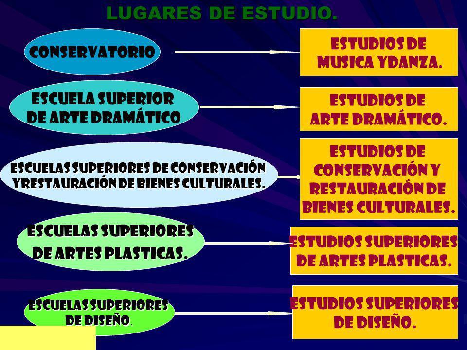 LUGARES DE ESTUDIO. ESTUDIOS DE CONSERVATORIO MUSICA YDANZA.