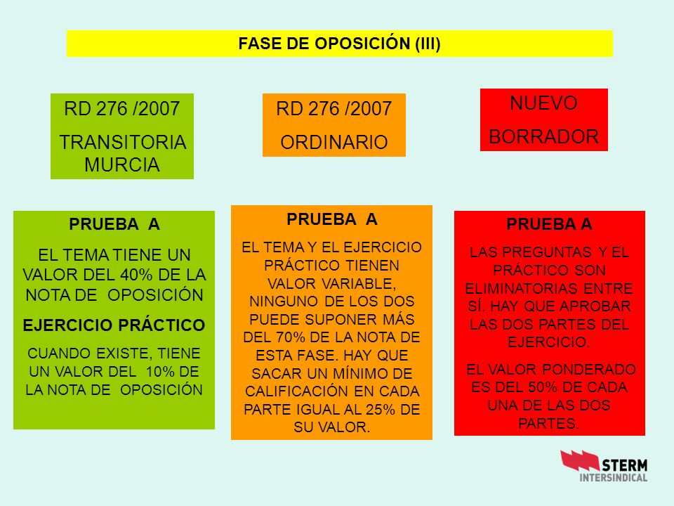FASE DE OPOSICIÓN (III)