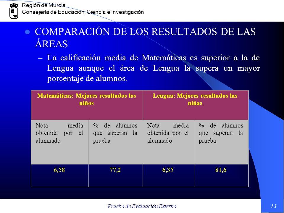 COMPARACIÓN DE LOS RESULTADOS DE LAS ÁREAS