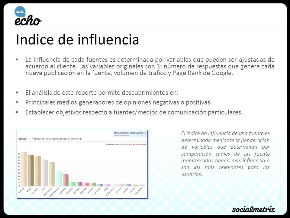 Indice de influencia