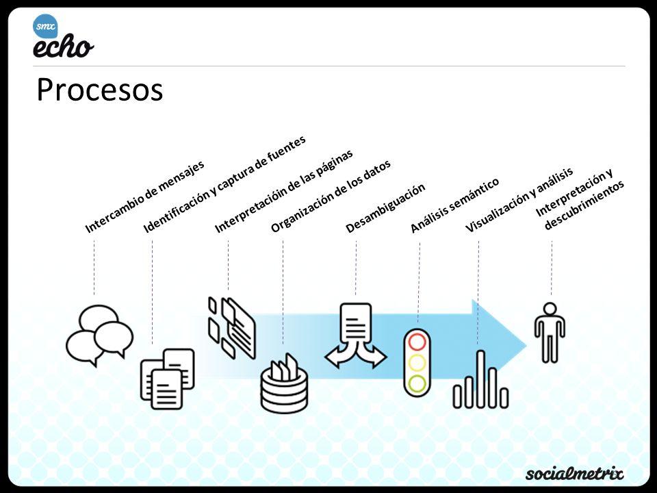 Procesos Identificación y captura de fuentes
