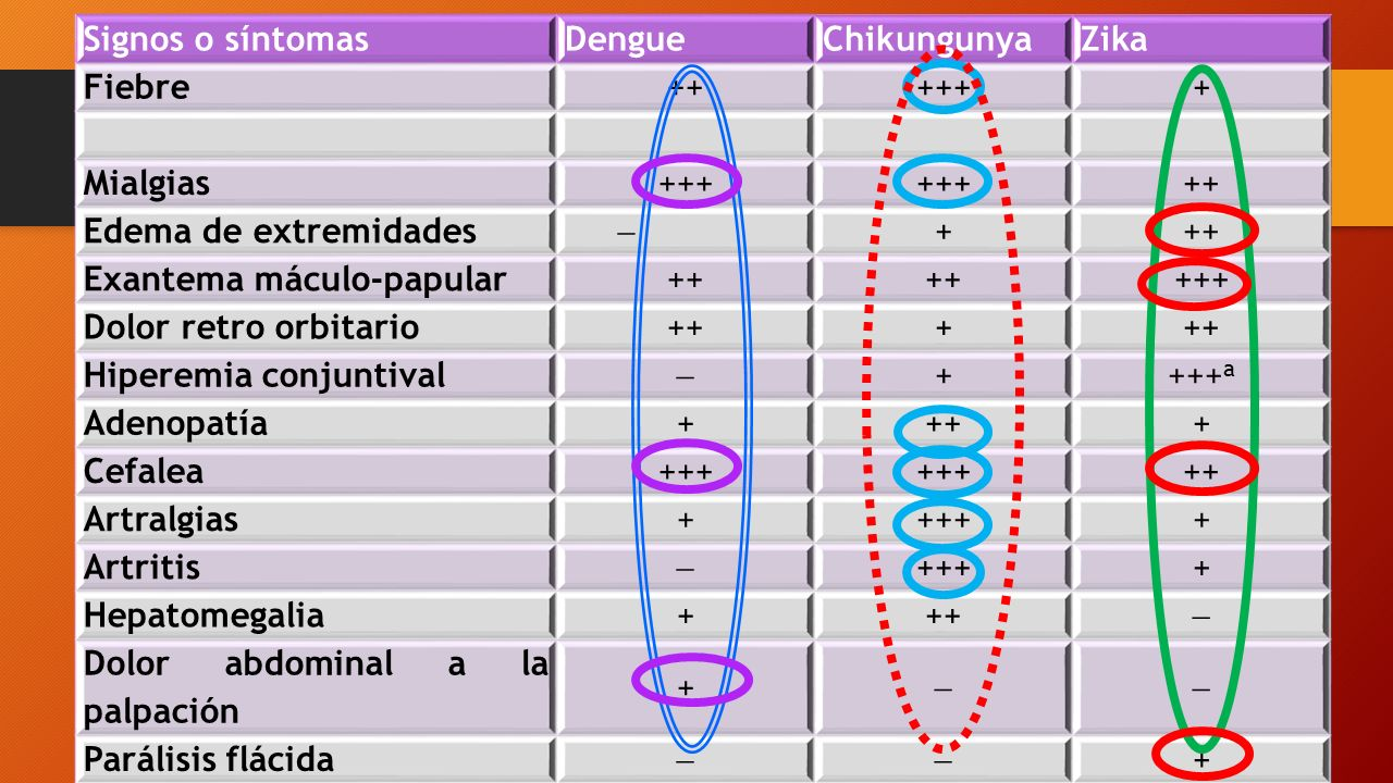 Signos o síntomas Dengue. Chikungunya. Zika. Fiebre. ++ +++ + Mialgias. Edema de extremidades.