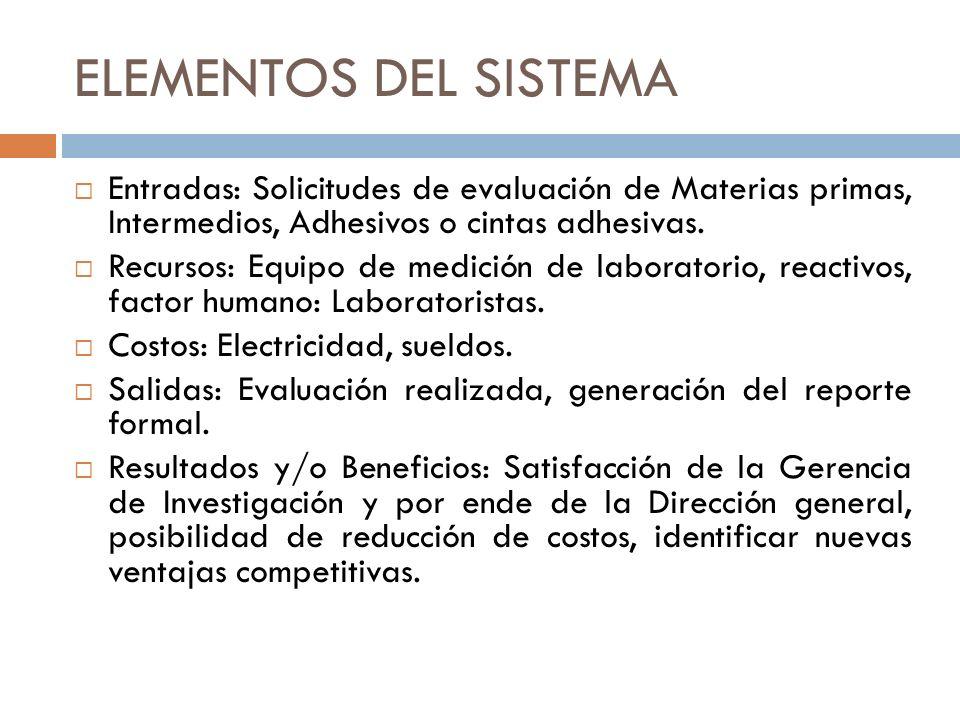 ELEMENTOS DEL SISTEMA Entradas: Solicitudes de evaluación de Materias primas, Intermedios, Adhesivos o cintas adhesivas.
