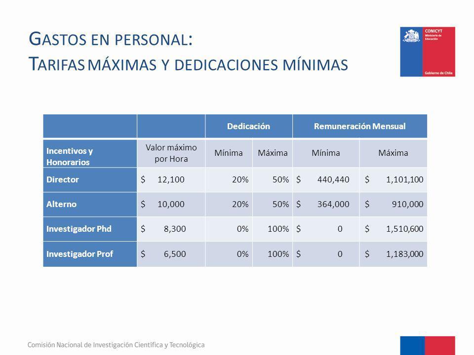 Gastos en personal: Tarifas máximas y dedicaciones mínimas
