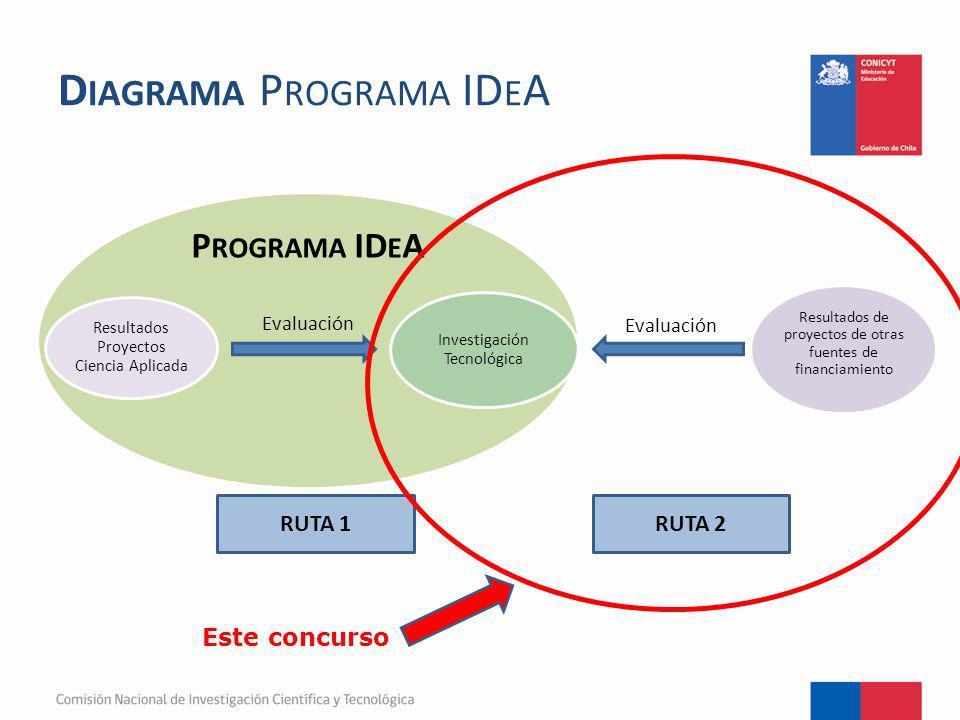 Diagrama Programa IDeA