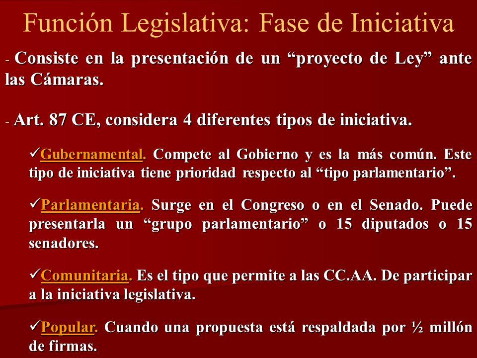 Función Legislativa: Fase de Iniciativa