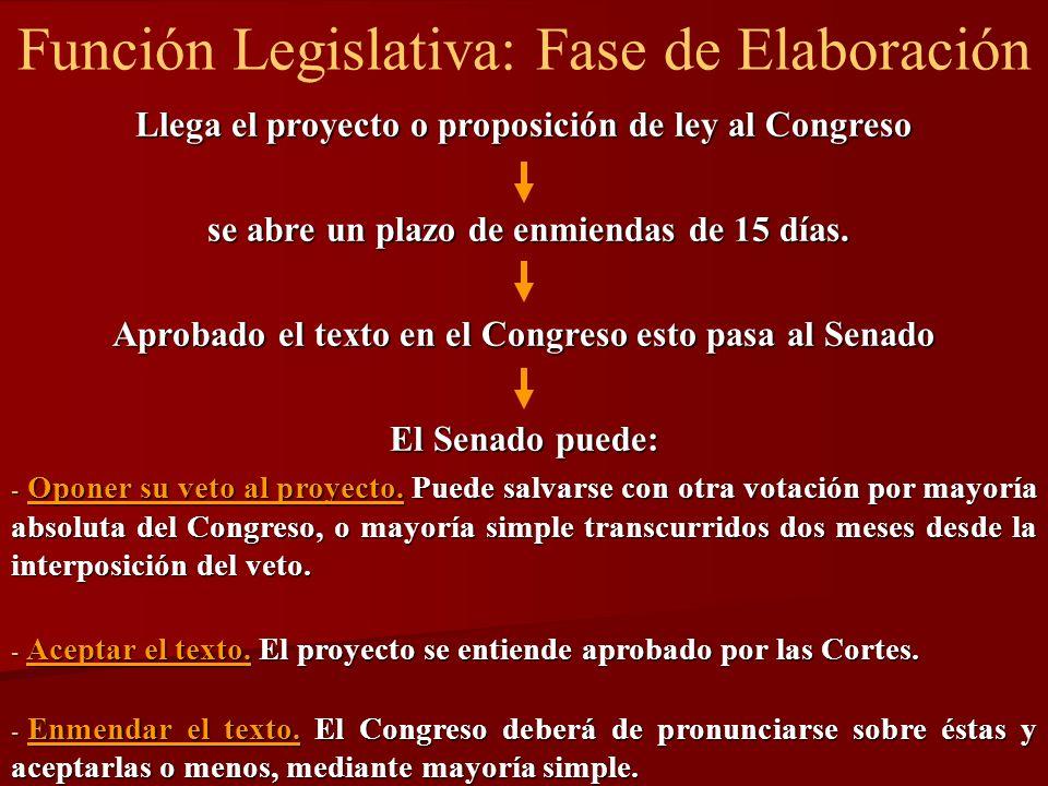 Función Legislativa: Fase de Elaboración