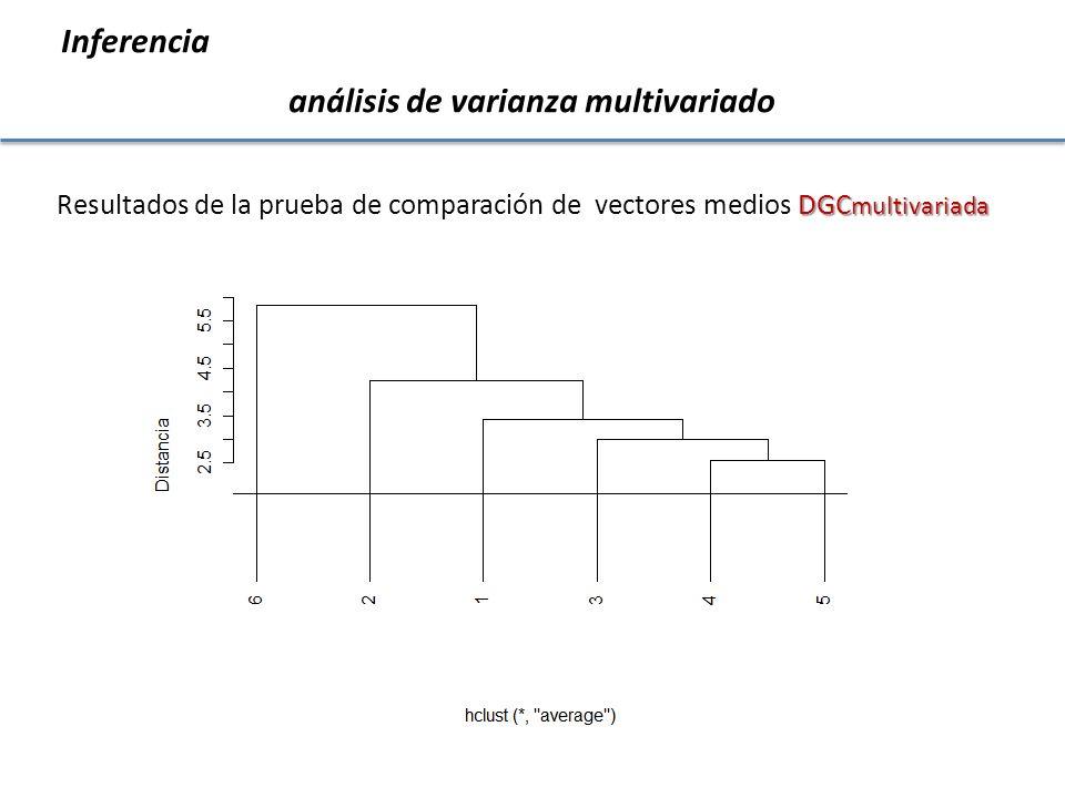 análisis de varianza multivariado