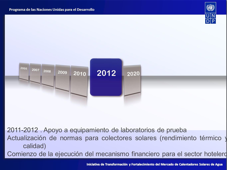 2008 2012 2011-2012 . Apoyo a equipamiento de laboratorios de prueba