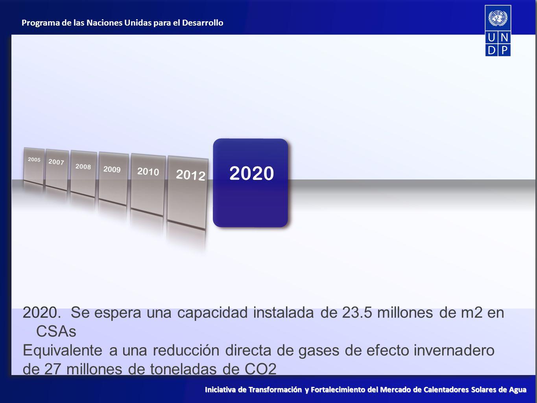 2005 2010. 2007. 2008. 2020. 2009. 2010. 2012. 2020. Se espera una capacidad instalada de 23.5 millones de m2 en CSAs.