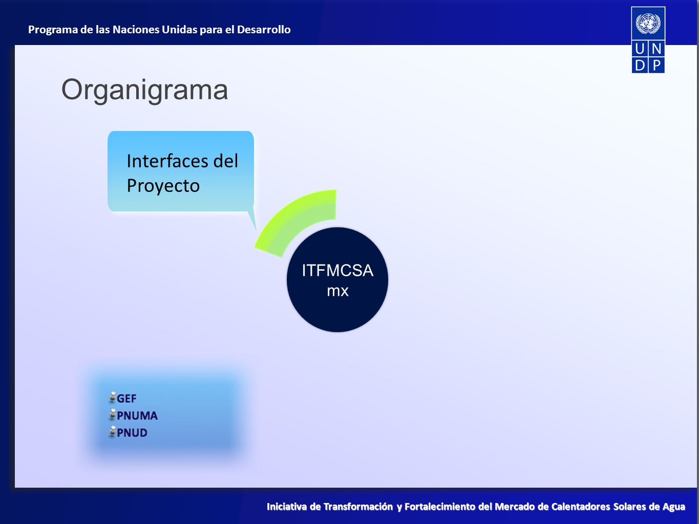 Organigrama Interfaces del Proyecto ITFMCSAmx