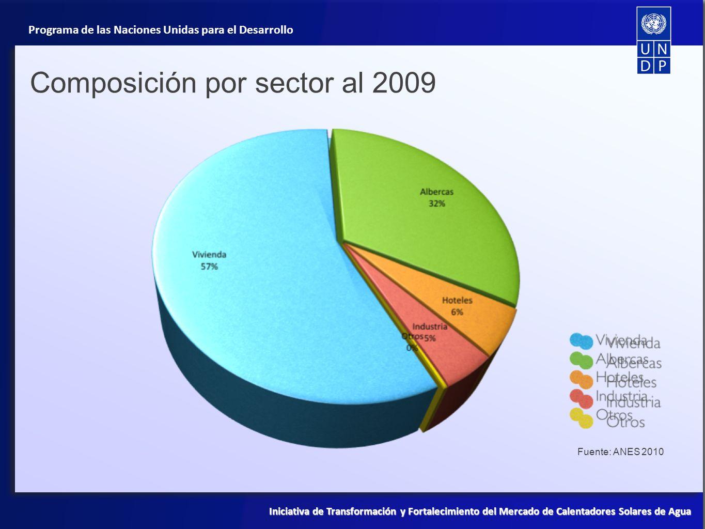 Composición por sector al 2009
