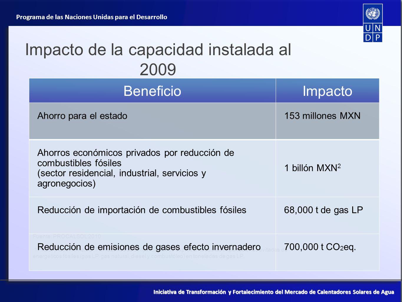 Impacto de la capacidad instalada al 2009