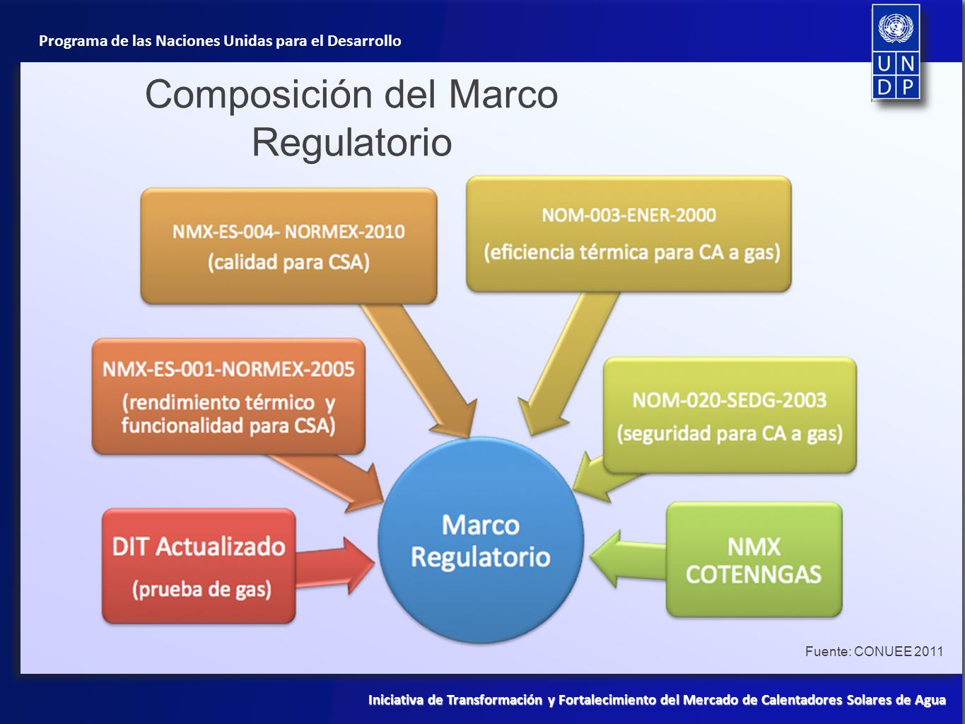 Composición del Marco Regulatorio