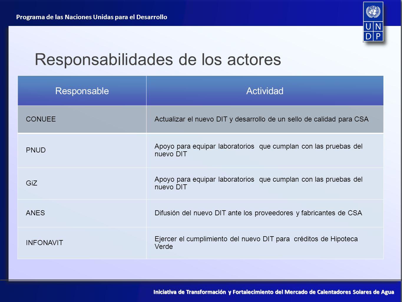 Responsabilidades de los actores