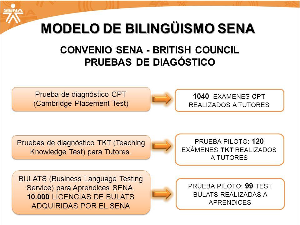 CONVENIO SENA - BRITISH COUNCIL