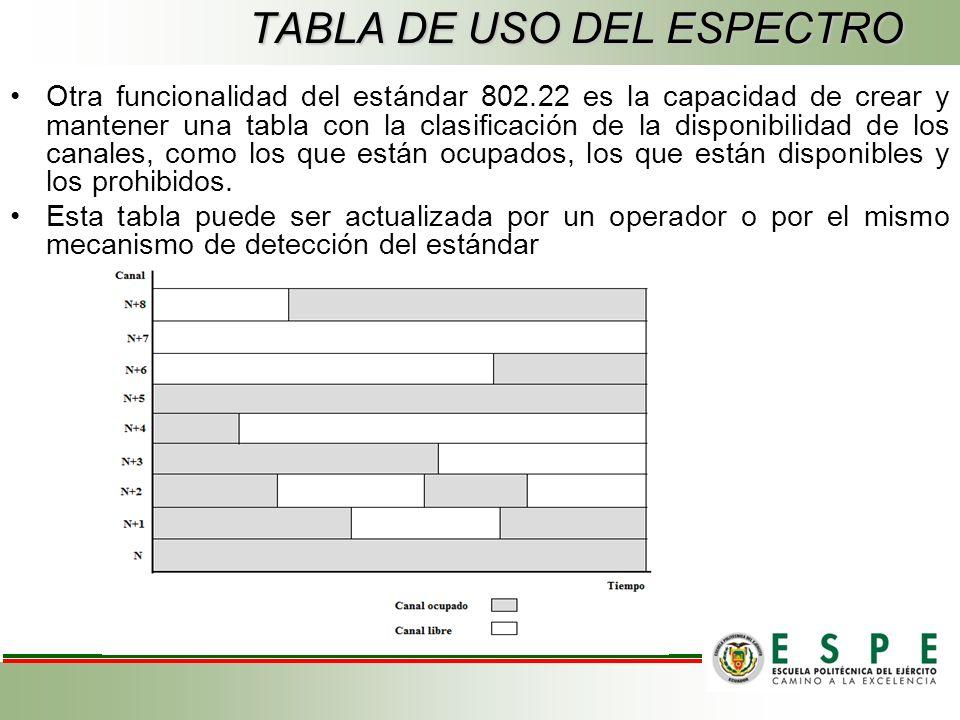 TABLA DE USO DEL ESPECTRO