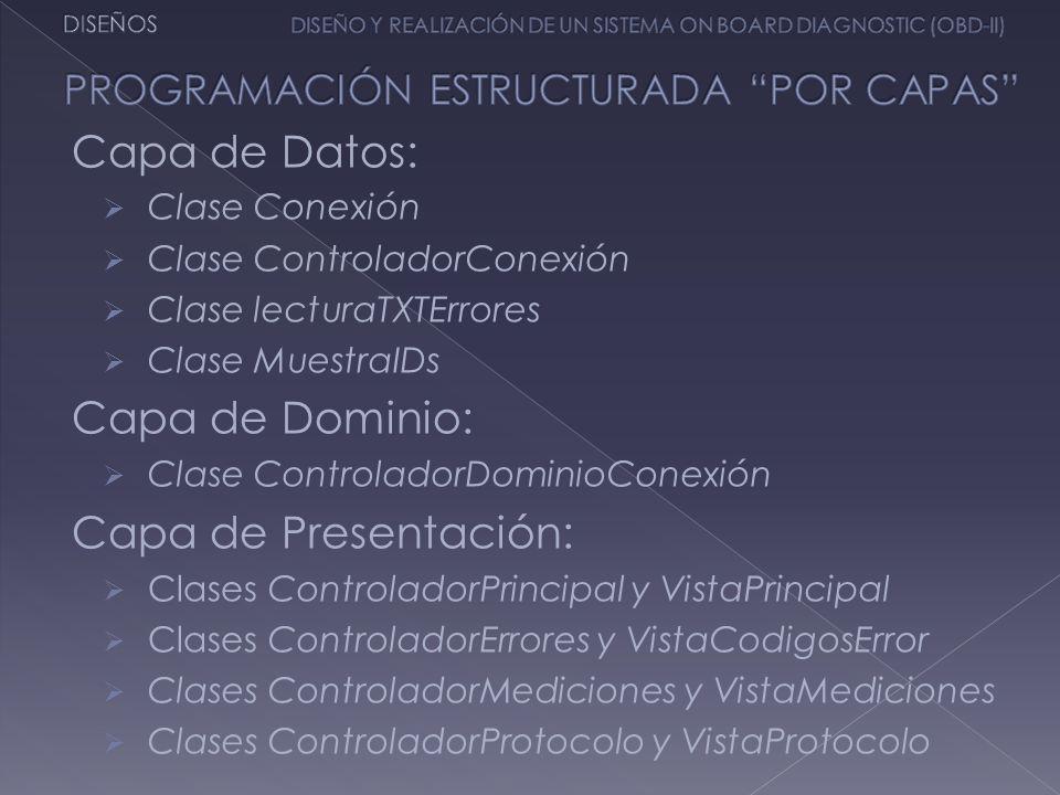 Capa de Datos: Capa de Dominio: Capa de Presentación: