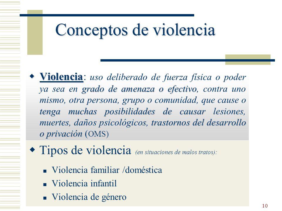 Conceptos de violencia