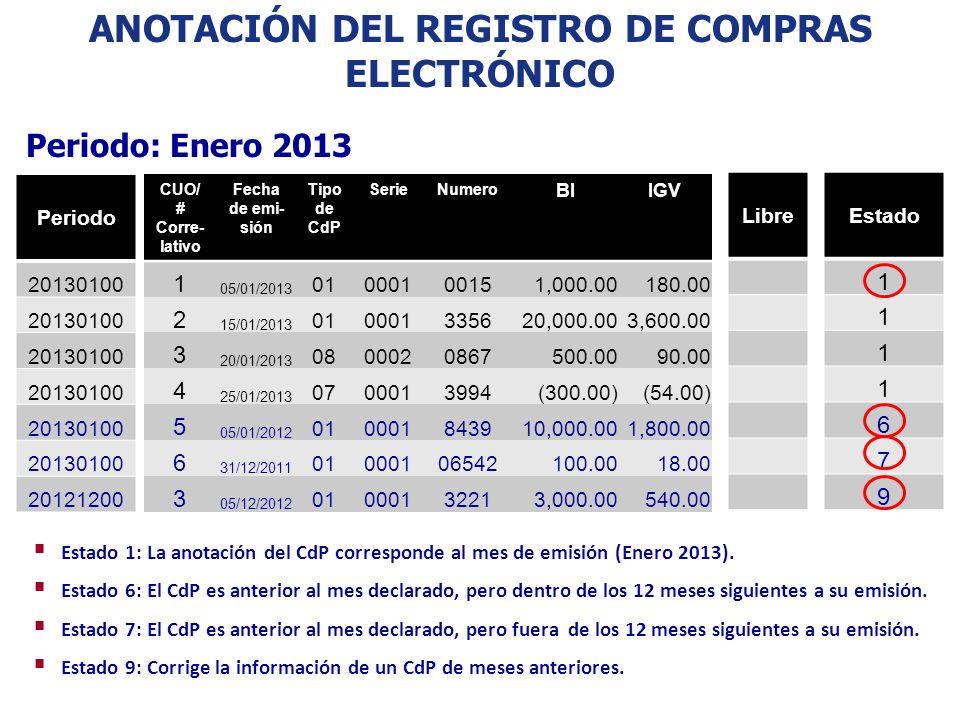 Anotación del Registro de Compras Electrónico