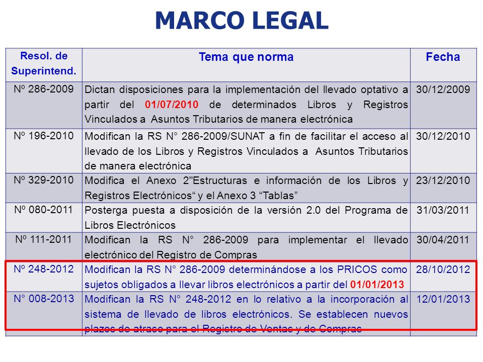 marco LEGAL Tema que norma Fecha Resol. de Superintend. Nº 286-2009