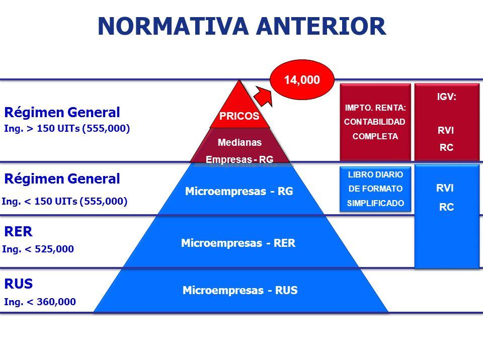 Normativa anterior Régimen General RER RUS 14,000 PRICOS RVI RC