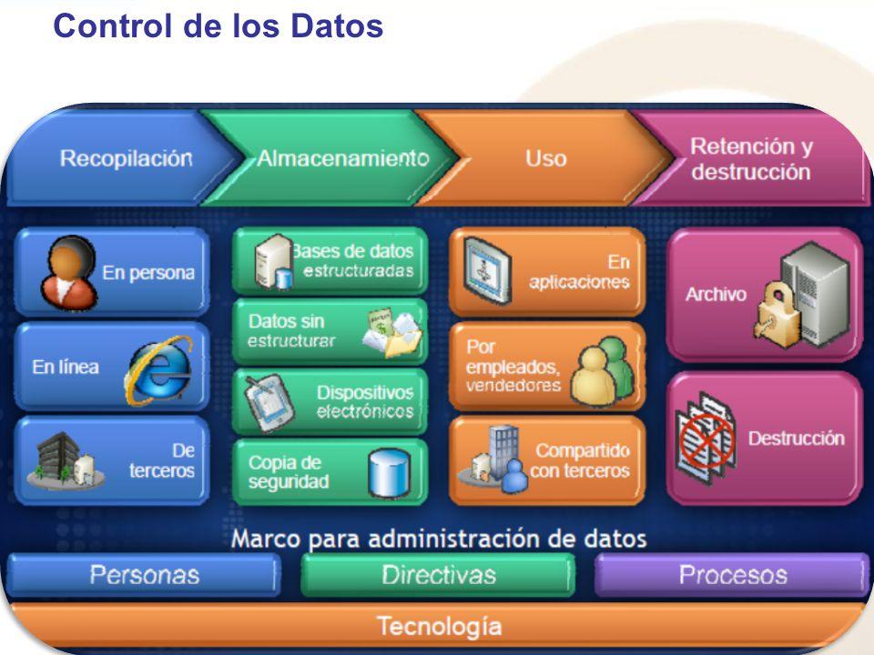 Control de los Datos