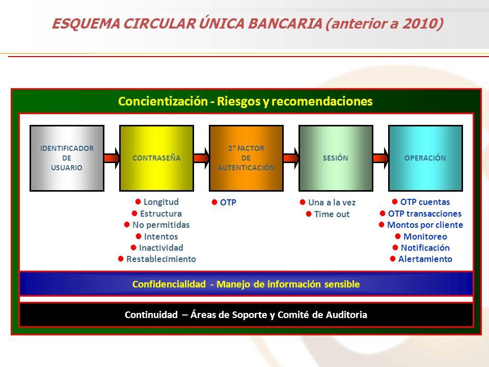 ESQUEMA CIRCULAR ÚNICA BANCARIA (anterior a 2010)
