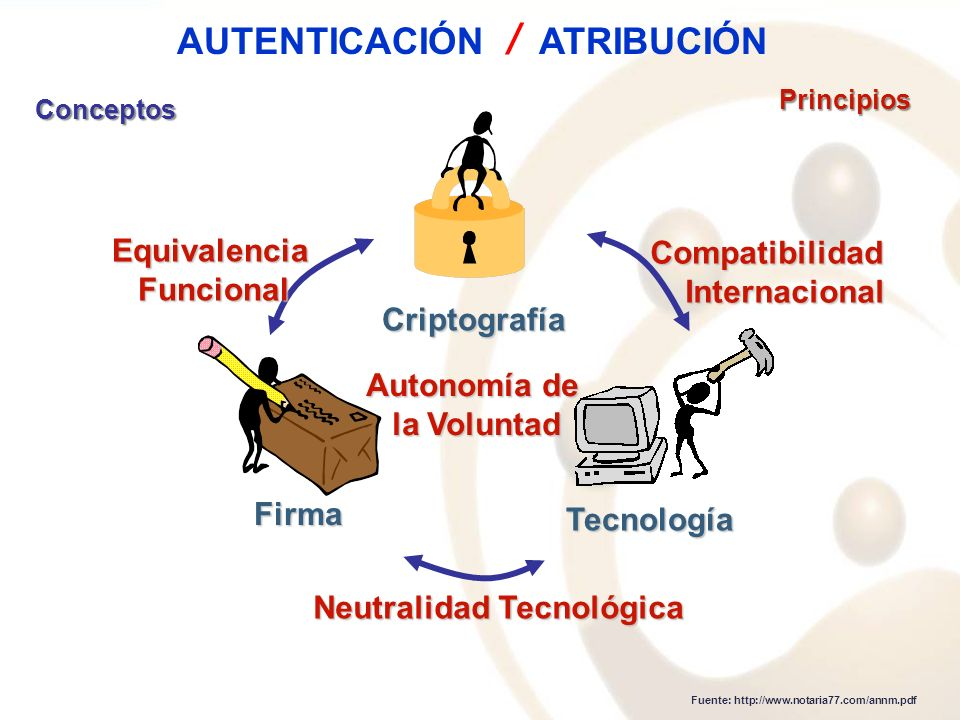AUTENTICACIÓN / ATRIBUCIÓN