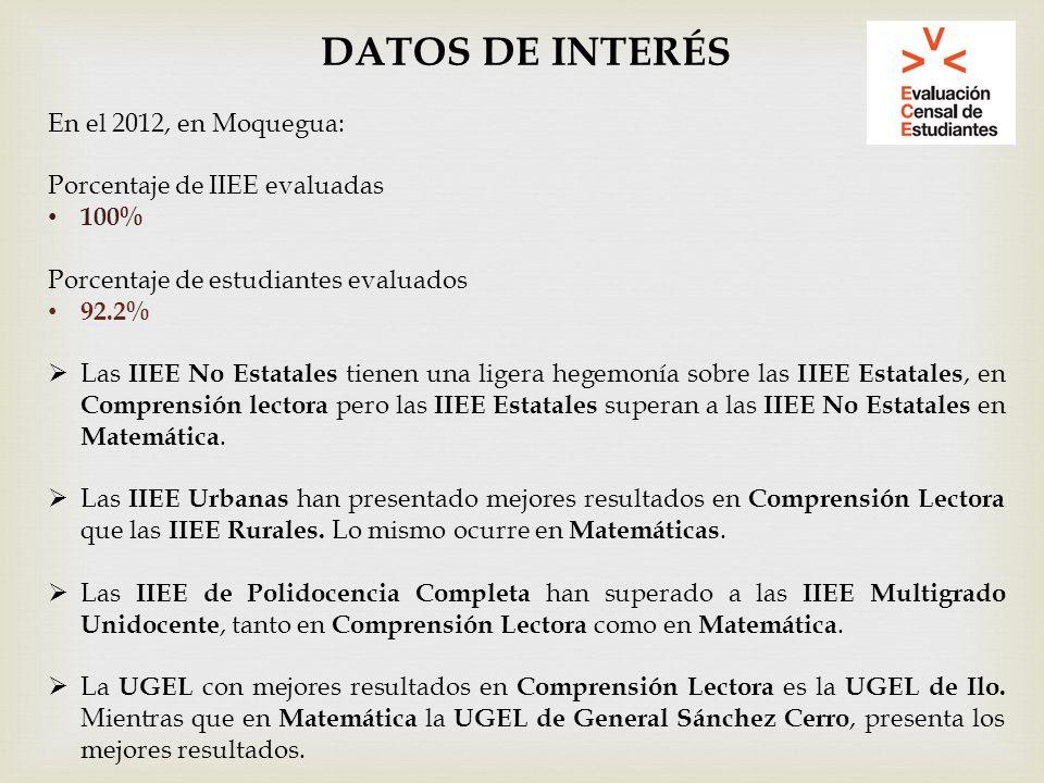 DATOS DE INTERÉS En el 2012, en Moquegua: Porcentaje de IIEE evaluadas