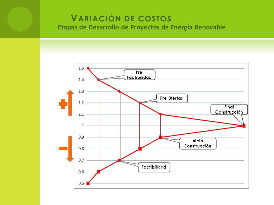Variación de costos Etapas de Desarrollo de Proyectos de Energía Renovable. Final Construcción. Inicio Construcción.