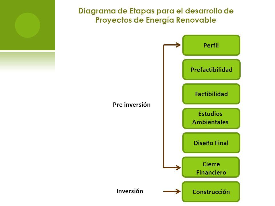 Diagrama de Etapas para el desarrollo de Proyectos de Energía Renovable