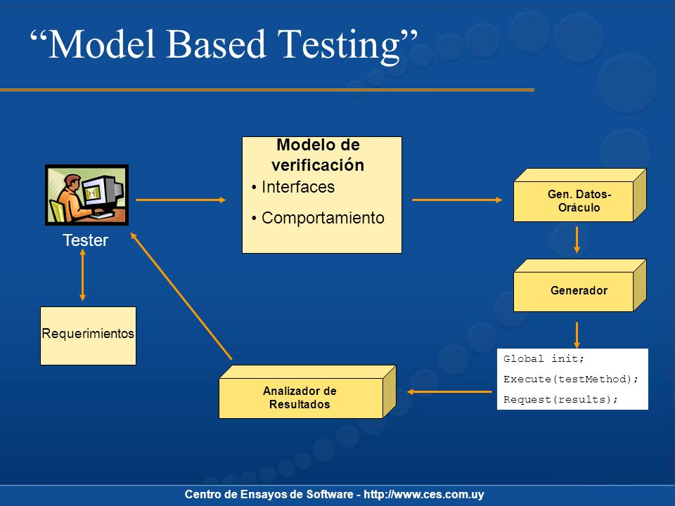 Model Based Testing Modelo de verificación Interfaces Comportamiento
