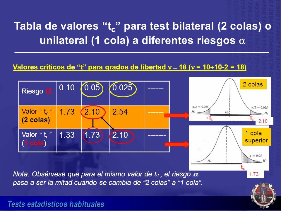 Tabla de valores tc para test bilateral (2 colas) o unilateral (1 cola) a diferentes riesgos a