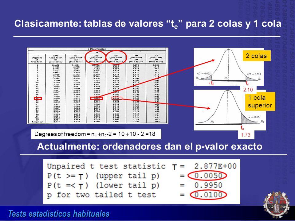 Clasicamente: tablas de valores tc para 2 colas y 1 cola