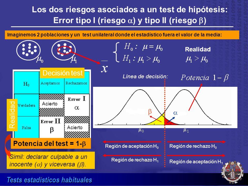 Los dos riesgos asociados a un test de hipótesis: Error tipo I (riesgo a) y tipo II (riesgo b)