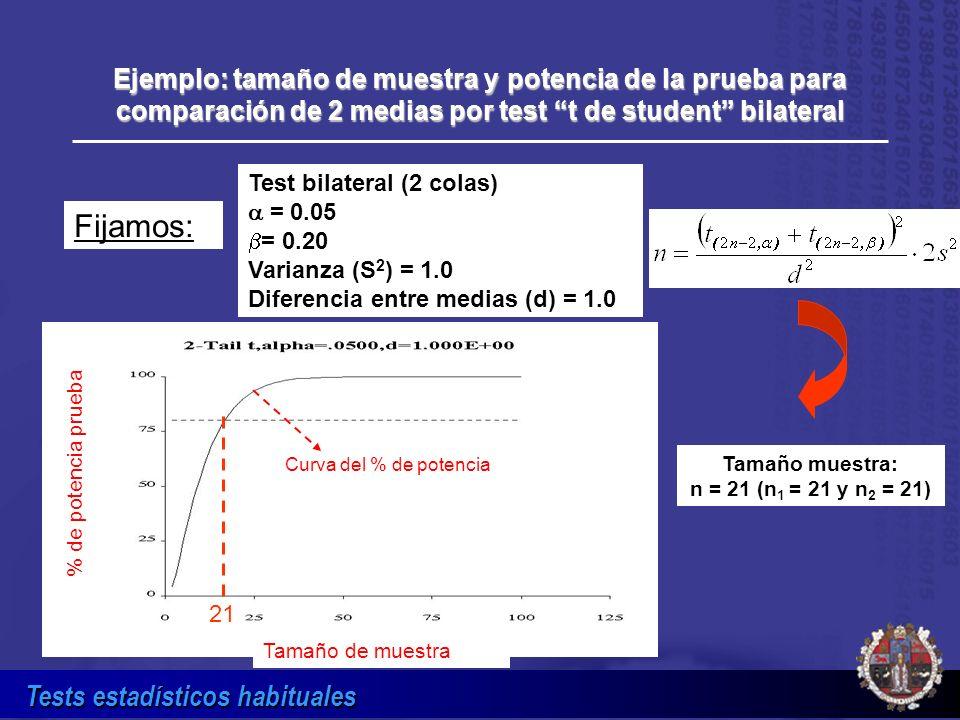 Tamaño muestra: n = 21 (n1 = 21 y n2 = 21)